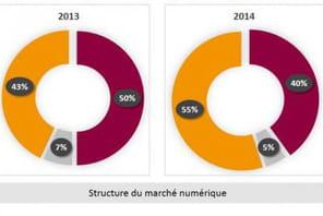 Le marché de la musique en ligne en France