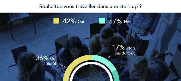Une minorité de Français souhaitent travailler dans une start-up