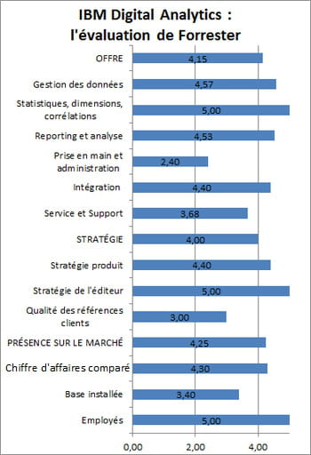 l'appréciation d'ibm tirée de l'étude 'forrester wave: web analytics, q2 2014'