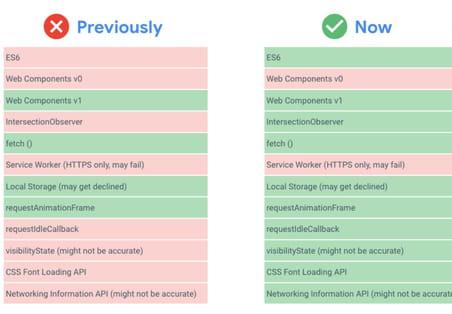 Google passe en Chromium 74pour le rendu des sites en JavaScript