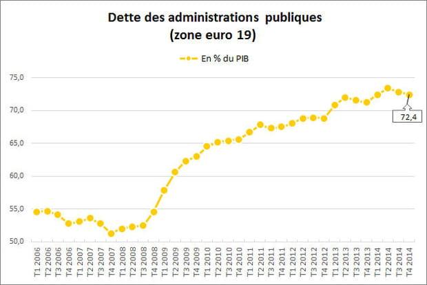Le boom de la dette publique en Europe