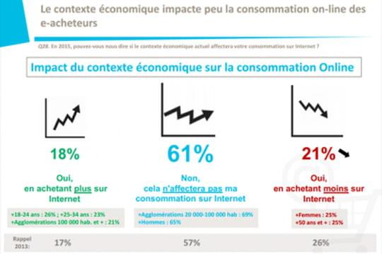 Quelles sont les perspectives de l'e-commerce en France cette année ?