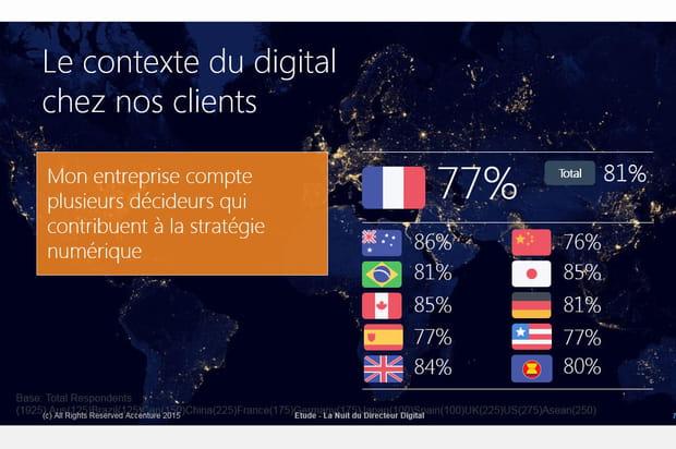 Plusieurs décideurs pour une stratégie numérique