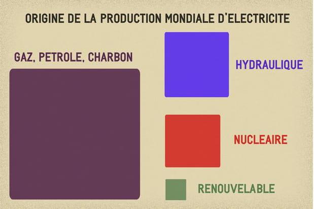 Le renouvelable encore marginal dans la production électrique