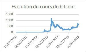 Comment Gagner De L Argent Avec Le Bitcoin