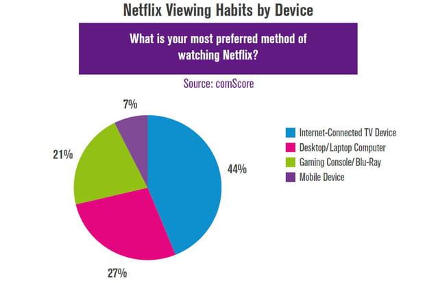 Canaux diffusion Netflix
