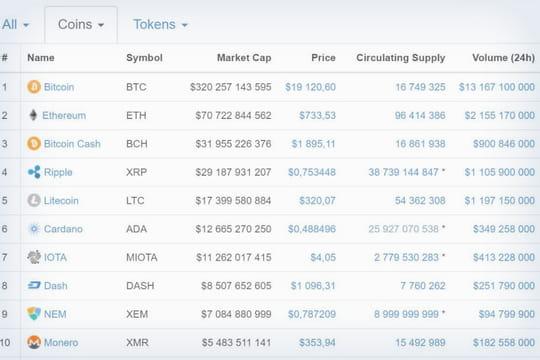 Ces 21crypto-monnaies qui valent plus d'un milliard de dollars