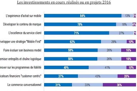 E-Commerce One-to-One : le mobile et la fidélisation au coeur des enjeux