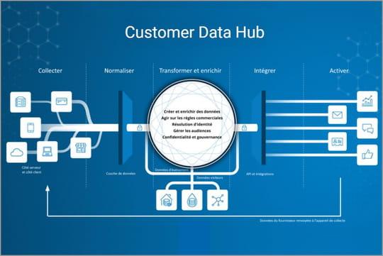 2021, l'année de la customer data platform