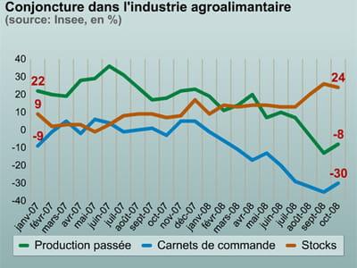 l'industrie agroalimentaire en pleine morosité.
