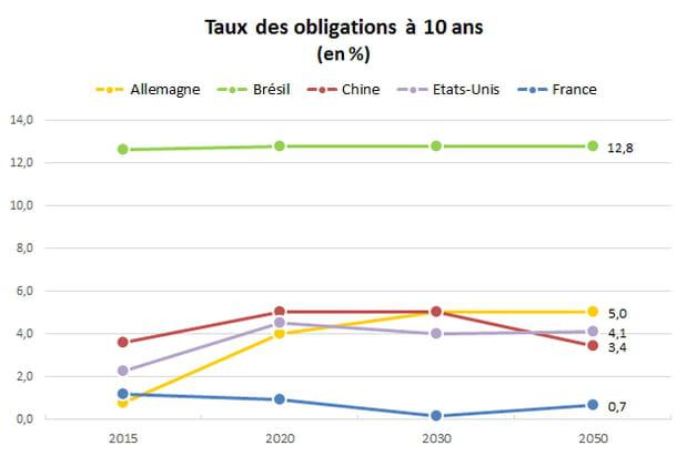 Taux des obligations à 10 ans : la France bonne dernière