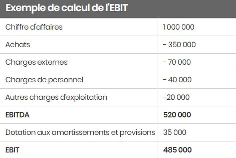 EBIT: définition, calcul et différence avec EBITDA