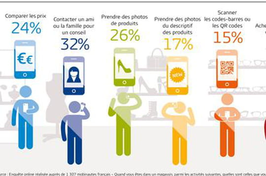 usages du mobile en magasin