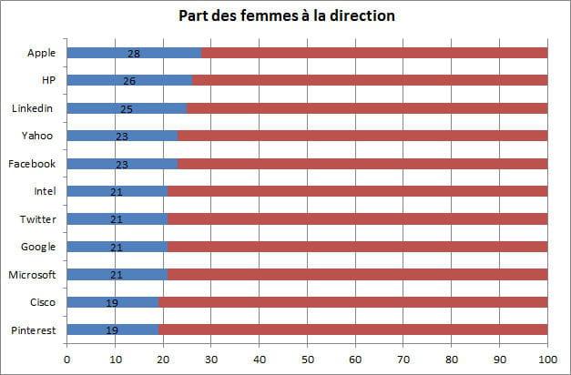 femmes direction