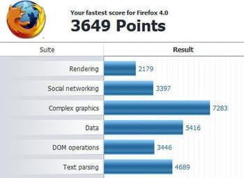 ff4 passé au travers du test peacemaker de futuremark : un très beau score en