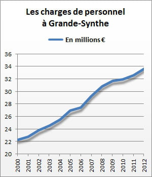 les charges de personnel de grande-synthe se sont élevées à 33,7 millions