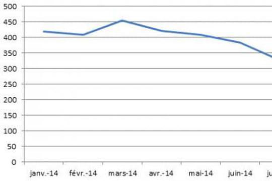 Le display a capté 2,8 milliards d'euros bruts en France sur les 7 premiers mois de l'année