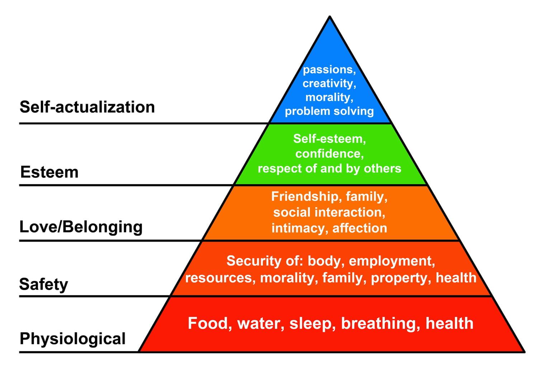 Pyramide de Maslow: explication de la pyramide des besoins