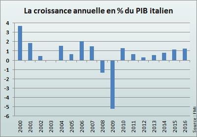 le fmi prévoit 0,6% de croissance en 2011, puis 0,3% en 2012.