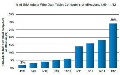 proportion d'adultes américains détenant une tablette tactile ou un ebook.