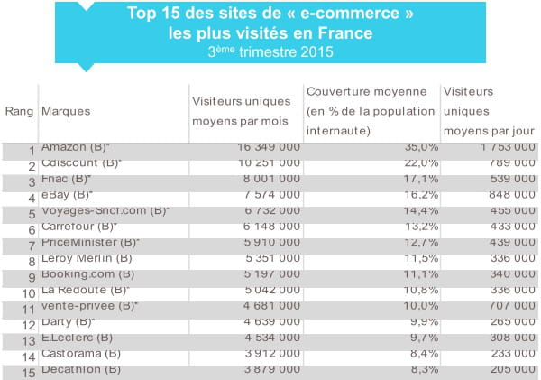 top15ecommerce