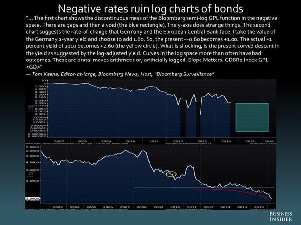 Les taux négatifs ruinent l'échelle logarithmique des obligations