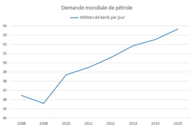 La demande mondiale de pétrole témoigne du dynamisme de l'économie