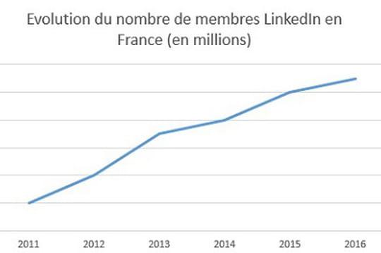 LinkedIn atteint 11 millions de membres en France