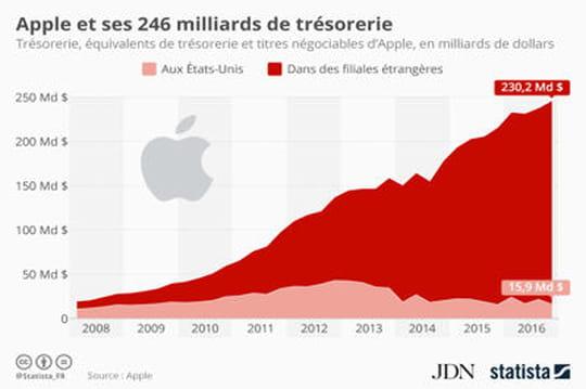 Infographie: l'évolution du trésor de guerre d'Apple