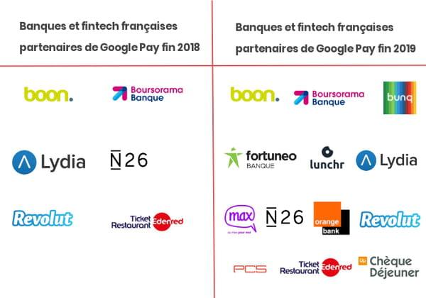 Google Pay en France : pas de banques, pas de chocolats