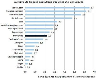 activité des sites marchands sur twitter