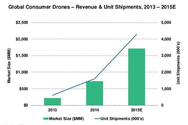 4,3millions de drones vendus en 2015?