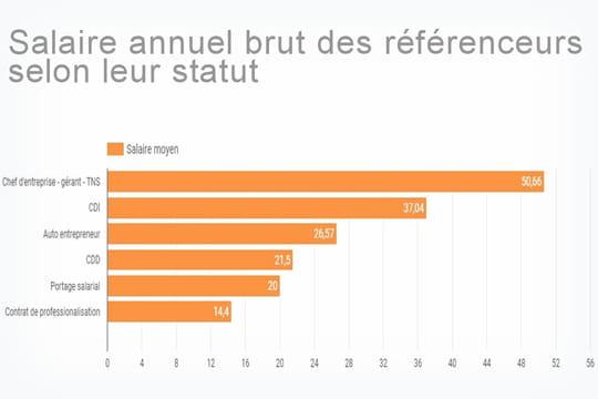 Référenceurs: qui sont les mieux payés en France en 2018?