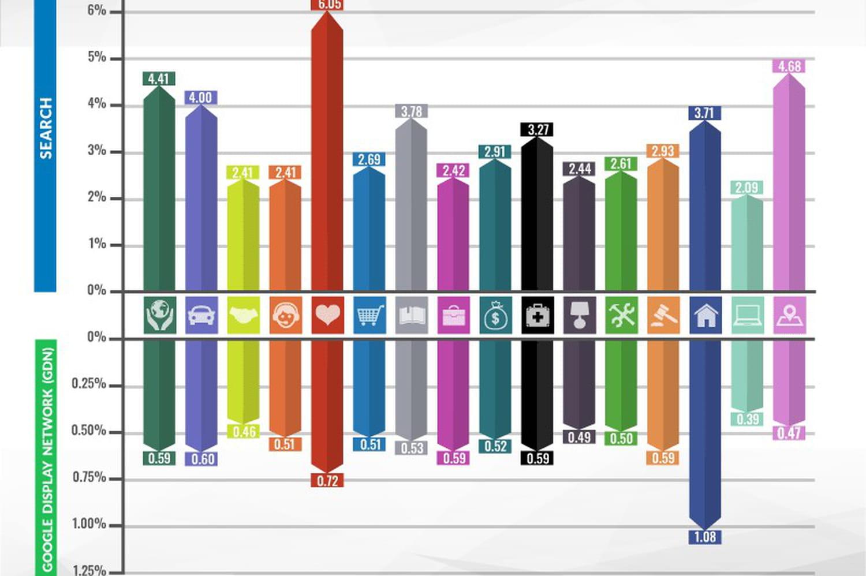 CTR: calcul et définition d'un bon click trough rate