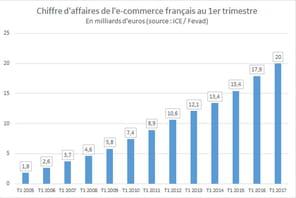 Le chiffre d'affaires de l'e-commerce en France croît de 14% au T1 2017