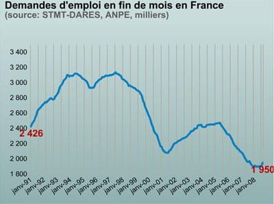 le nombre de chômeurs en france depuis 1991.