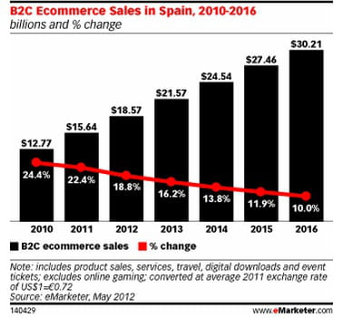 e-commerce btoc en espagne : volume (en milliards de dollars) et croissance