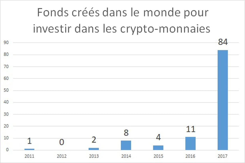 nouvelle crypto monnaie a investir