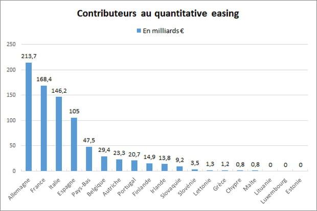 L'Allemagne et la France au premier rang des rachats de dette