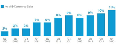 le m-commerce représente aujourd'hui plus de 10% de l'e-commerce américain