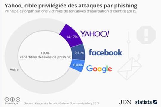 Infographie: Yahoo en tête des plateformes victimes d'attaques par phishing