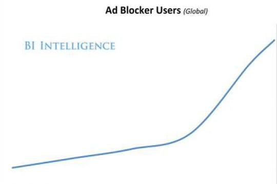 Ad-blockers : le nombre d'utilisateurs a triplé en l'espace d'un an