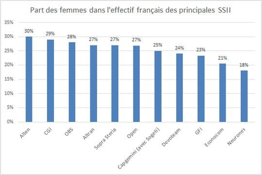 Quelles SSII emploient le plus de femmes en France en 2017?