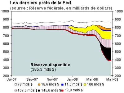 les réserves de la fed