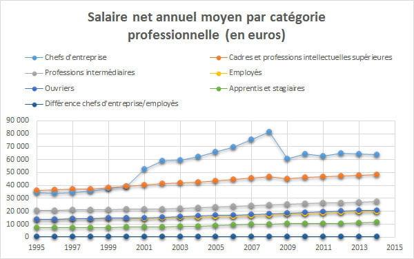 Salaire moyen en france en 2017 net brut par sexe par csp for Salaire moyen paysagiste
