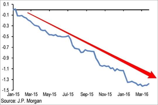 Le graphique déprimant qui montre combien la croissance mondiale souffre