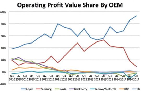 Apple réalise 93% des profits de l'industrie du smartphone