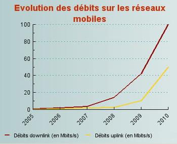 pour soutenir la croissance des services sur mobile et encourager leur
