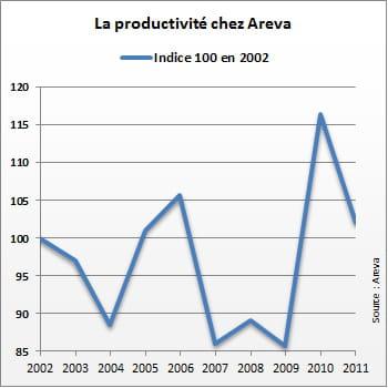 grande irrégularité de la productivité chez areva.