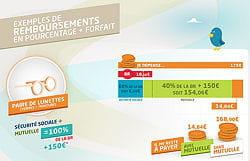 l'infographie expliquait en détail les différents remboursements, en